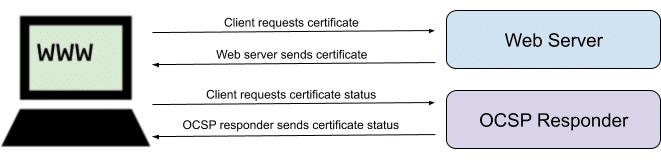 OCSP diagram
